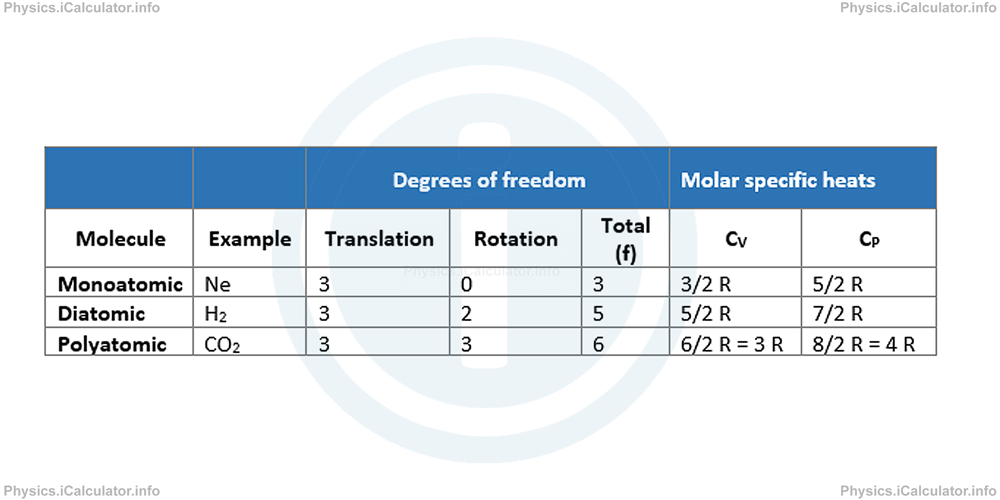 Physics Tutorials: This image provides visual information for the physics tutorial Molar Specific Heats and Degrees of Freedom