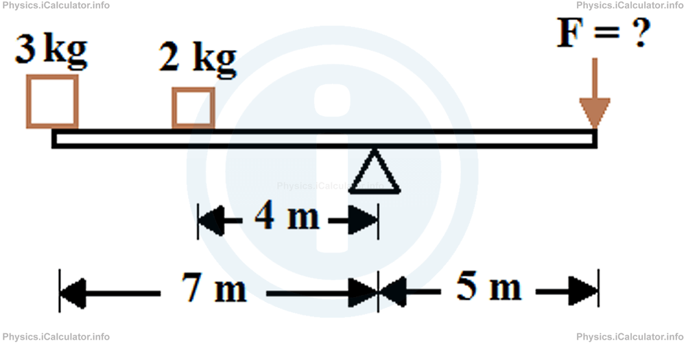 Physics Tutorials: This image provides visual information for the physics tutorial Moment of Force. Conditions of Equilibrium