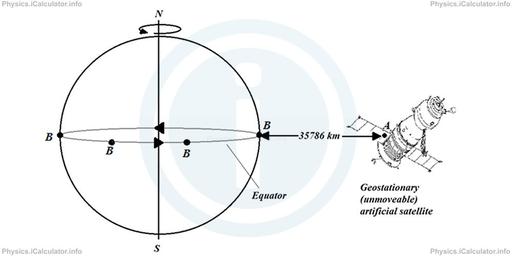 Physics Tutorials: This image provides visual information for the physics tutorial Newton's Law of Gravitation