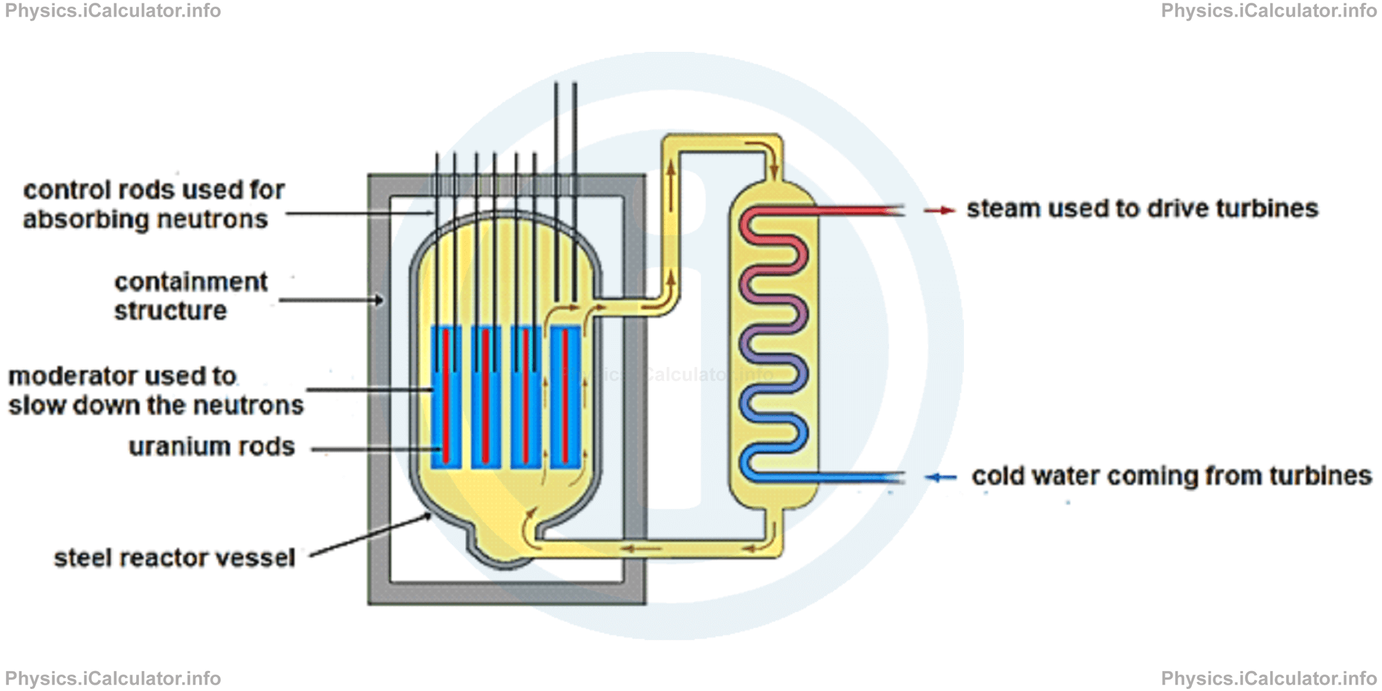 Physics Tutorials: This image provides visual information for the physics tutorial Nuclear Reactions