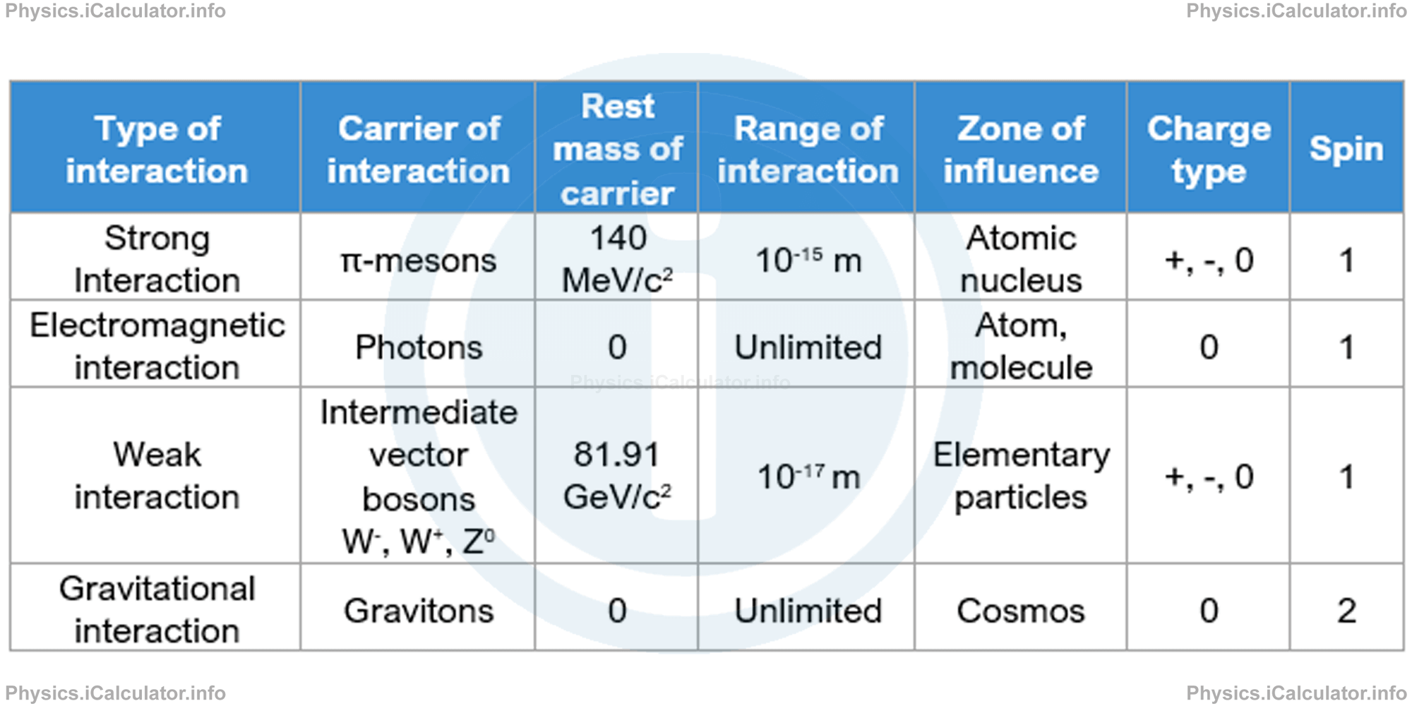 Physics Tutorials: This image provides visual information for the physics tutorial Classification of Elementary Particles. Quarks and Charm