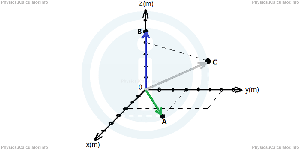 Physics Tutorials: This image shows the same chart as in the previous example with the addition of verctor arrows from the datam point in the direction of the final reference point