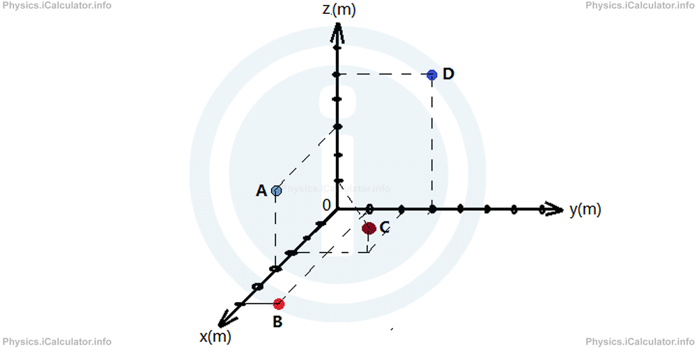 Physics Tutorials: This image shows 4 reference point in a chart to support question tw o in the physics revision questions for position and reference.
