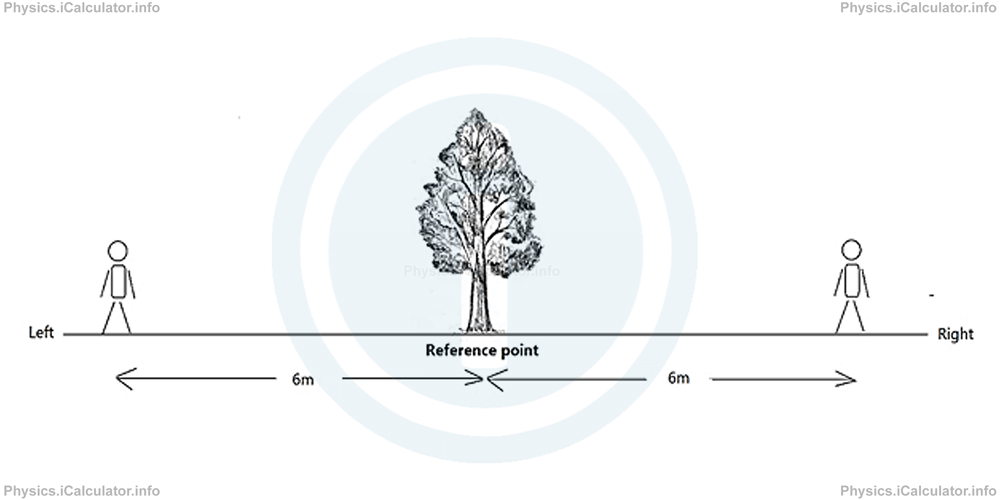 Physics Tutorials: This image shows a tree in the centre with two people, one either side of the tree at 6 meters distance from the tree, twelve meters distant from each other