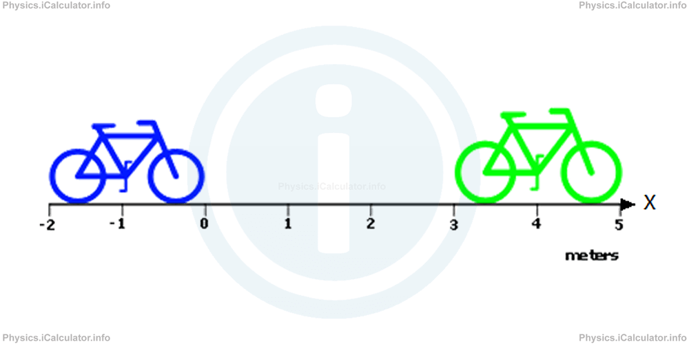 Physics Tutorials: This image shows a horizontal scale which is numbered from minus two through to 5. There are two bicycles placed on the scale, the first, coloured blue, is as the minus two position, the second, coloured green, is at the plus three position.