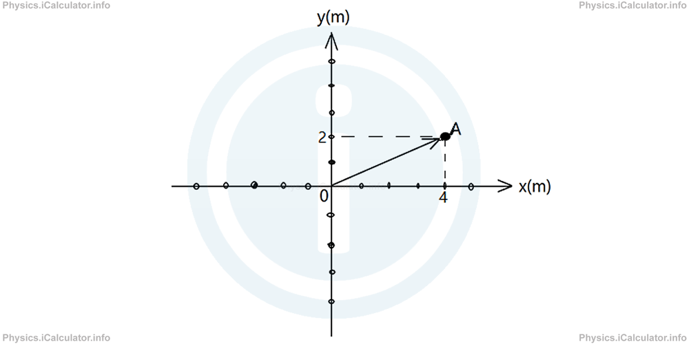 Physics Tutorials: This image shows a grid with point A marked as grid position 2y,4x