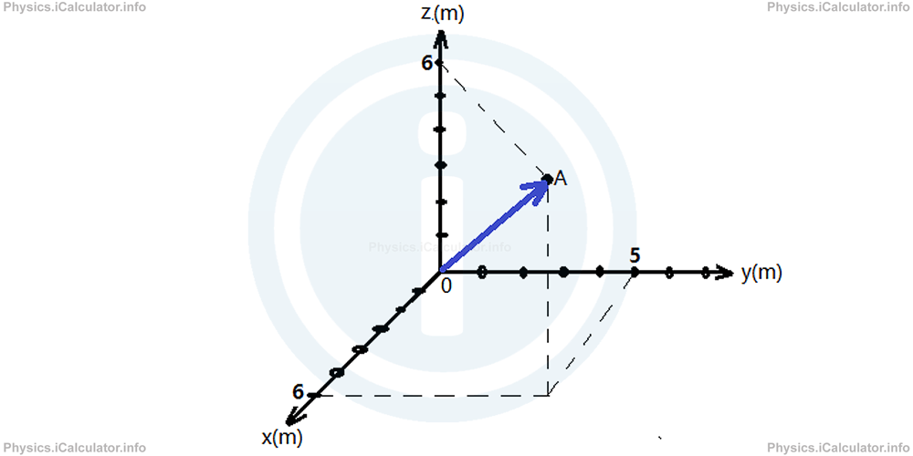 Physics Tutorials: This image shows the grid position 5y,6x and 5z to indicate the three dimensional grid coordinates for position reference on a three dimensional plain