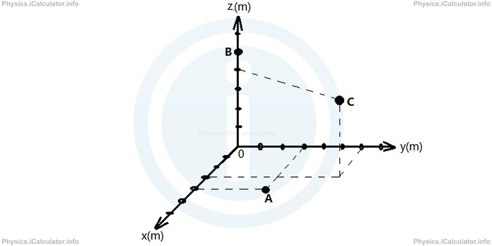 Physics Tutorials: This image expands on the prvious chart to short tthree refence points (A, B and C) to visually illustrate the coordinates on a three dimensional plain