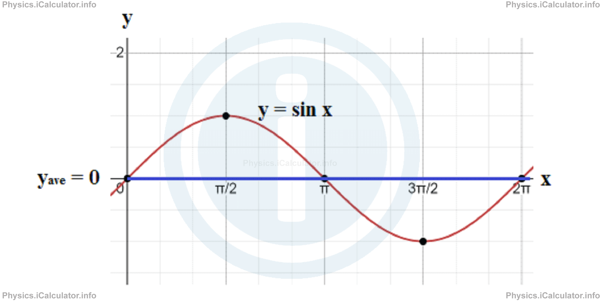 Physics Tutorials: This image provides visual information for the physics tutorial Power in an Alternating Circuit. Transformers