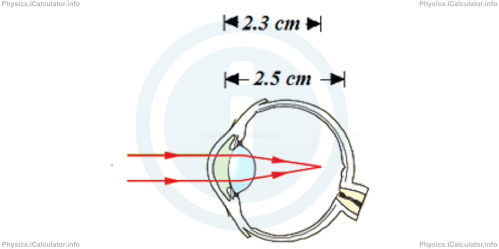 Physics Tutorials: This image provides visual information for the physics tutorial Power of Lenses. The Human Eye