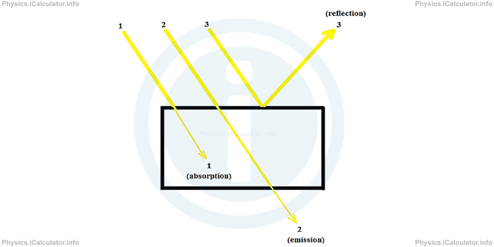 Physics Tutorials: This image provides visual information for the physics tutorial Reflection of Light