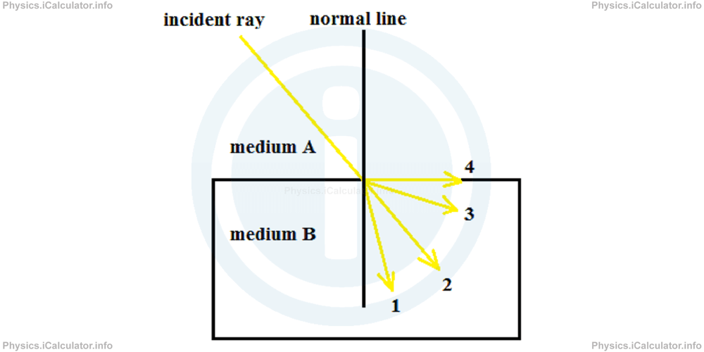 Physics Tutorials: This image provides visual information for the physics tutorial Refraction of Light