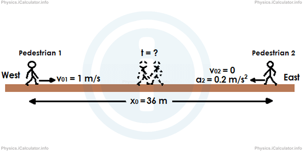 Physics Tutorials: This image provides visual information for the physics tutorial Relative Motion