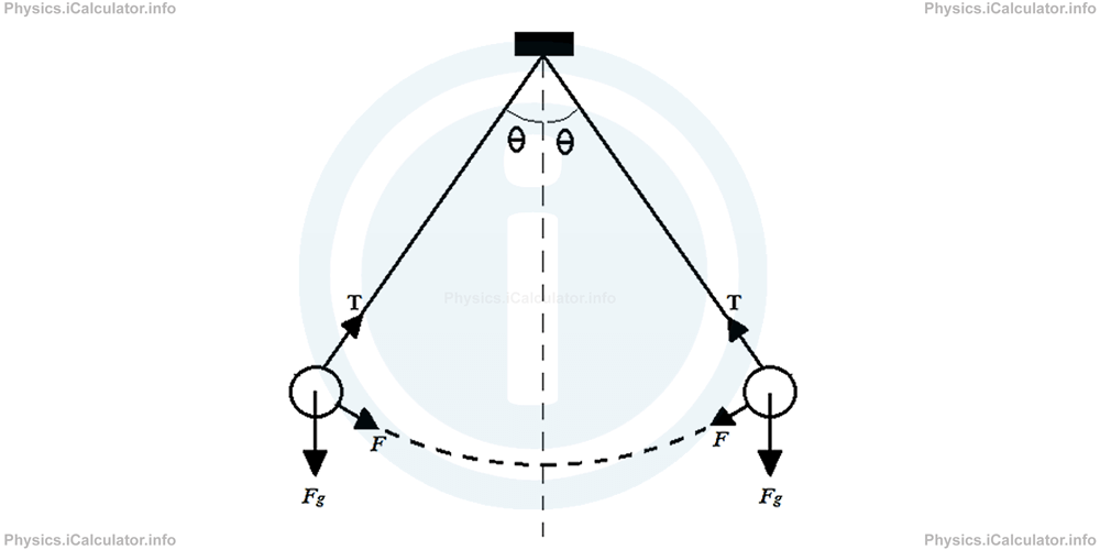Physics Tutorials: This image provides visual information for the physics tutorial Simple Harmonic Motion