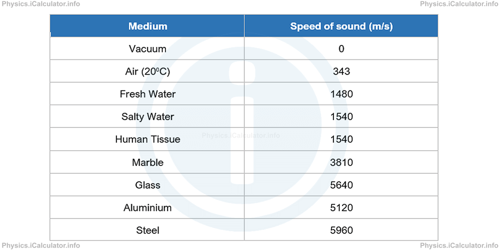 Physics Tutorials: This image provides visual information for the physics tutorial Sound Waves. Intensity and Sound Level