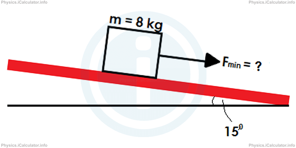 Physics Tutorials: This image provides visual information for the physics tutorial Types of Forces II. Resistive Forces (Frictional Force. Drag). Terminal Velocity