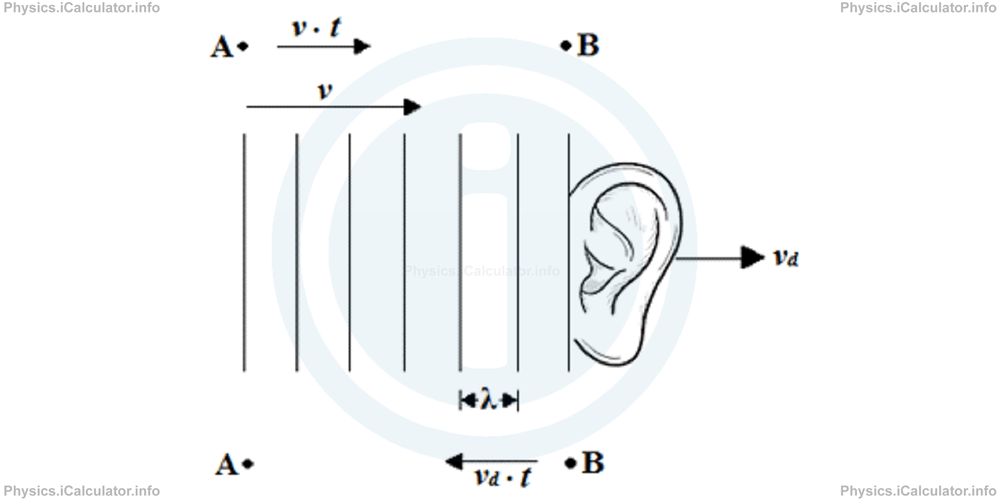Physics Tutorials: This image provides visual information for the physics tutorial The Doppler Effect