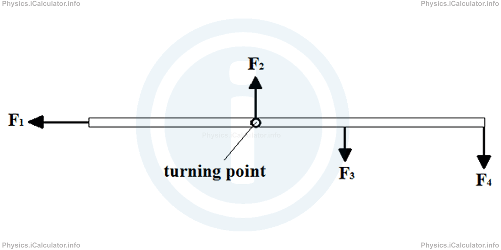 Physics Tutorials: This image provides visual information for the physics tutorial Torque