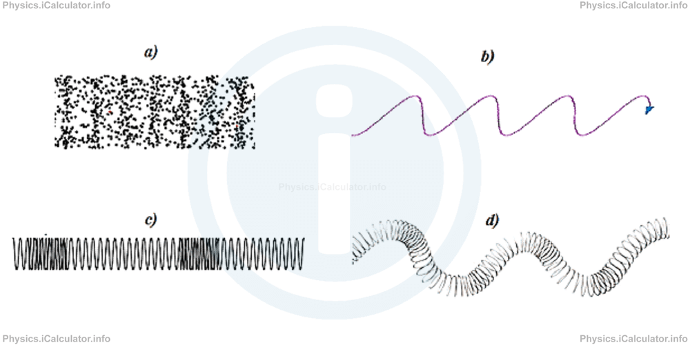 Physics Tutorials: This image provides visual information for the physics tutorial Types of Waves. The Simplified Equation of Waves