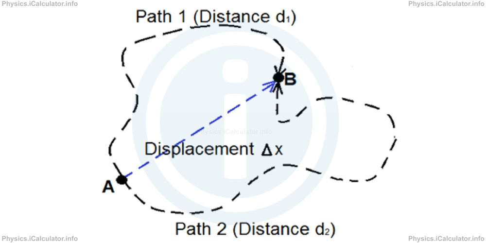 Physics Tutorials: This image shows an irregular path to illustrate distance travelled and a direct line between two points to illustrate the displacement