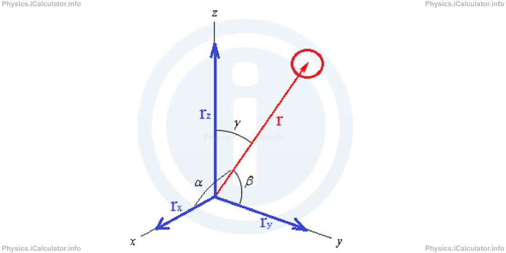 Physics Tutorials: This image shows Force (F) according to the three directions