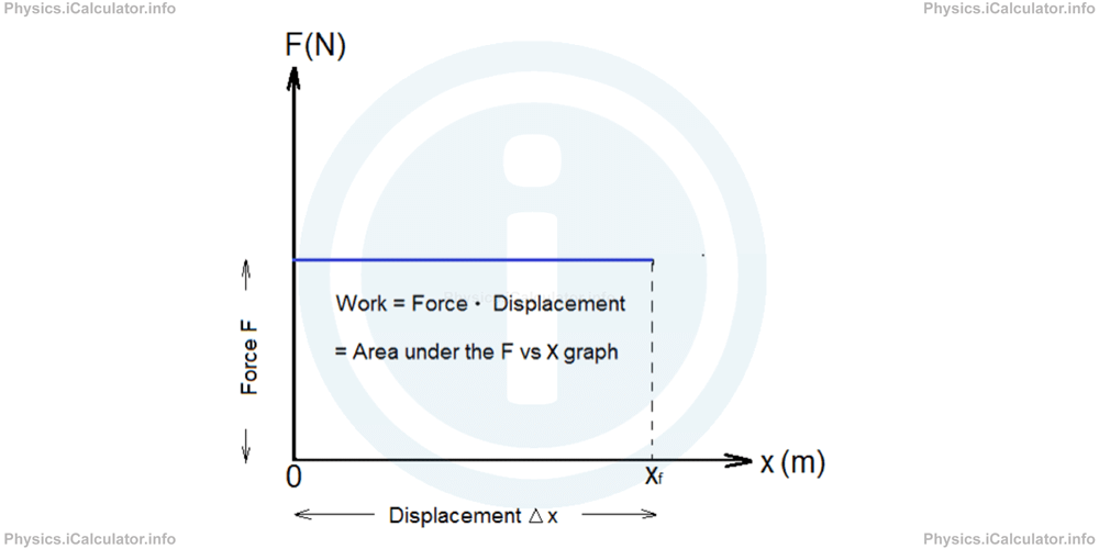 Physics Tutorials: This image shows the graphical representation of work from a Physics perspective