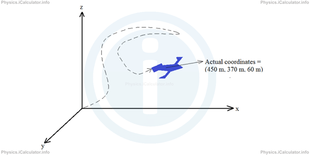 Physics Tutorials: This image shows the motion of a jet engine to support the calculation of work done, coordinates are 450m, 370m, 60m