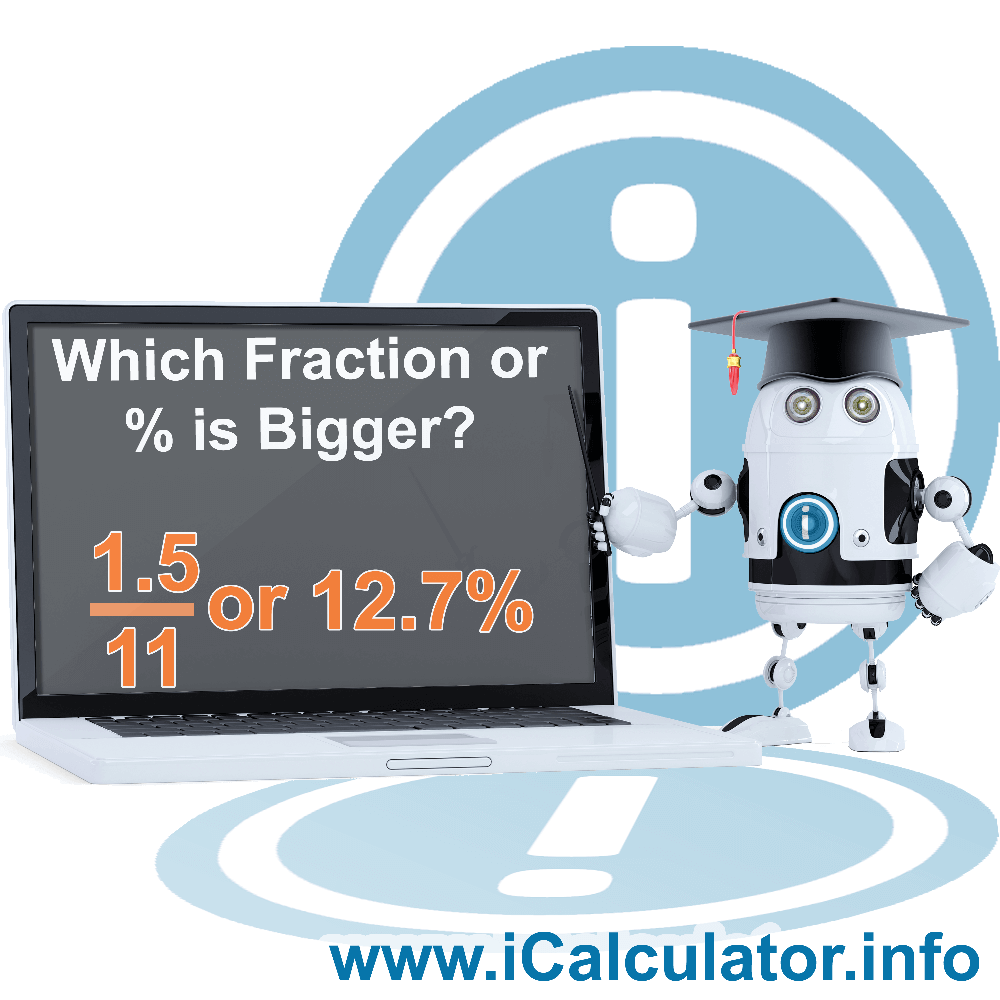 Which Fraction Or Percentage Is Bigger. This image shows the properties and which fraction or percentage is bigger formula for the Which Fraction Or Percentage Is Bigger